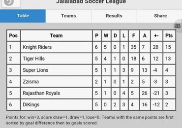 Latest point table